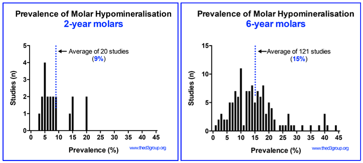 Prevalence of Molar Hypomineralisation graph in 6 year olds and 2 year olds