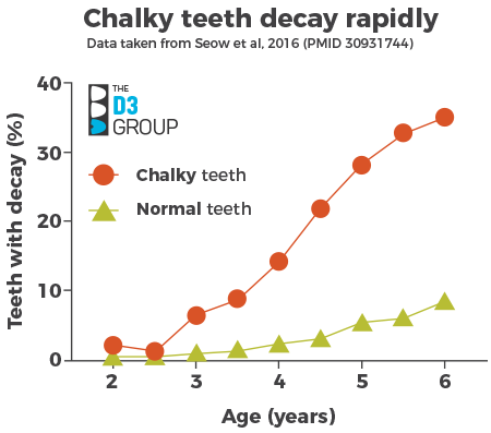Chalky teeth decay rapidly graph